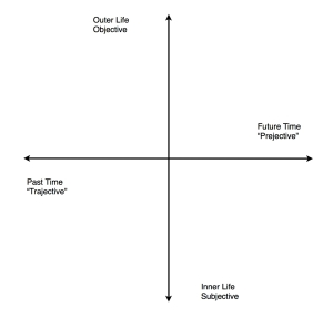 Cross of Reality Diagram 002